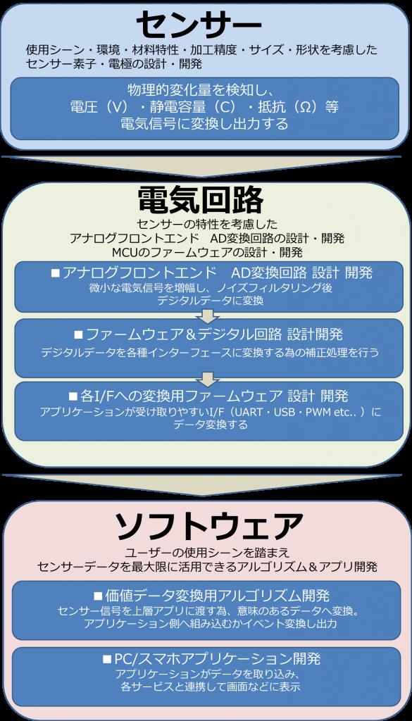 アップサイド_センサーソリューション_