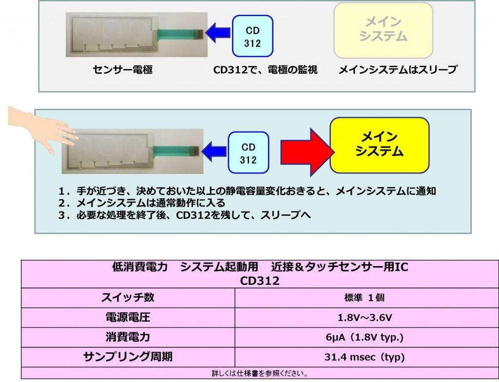 CD312