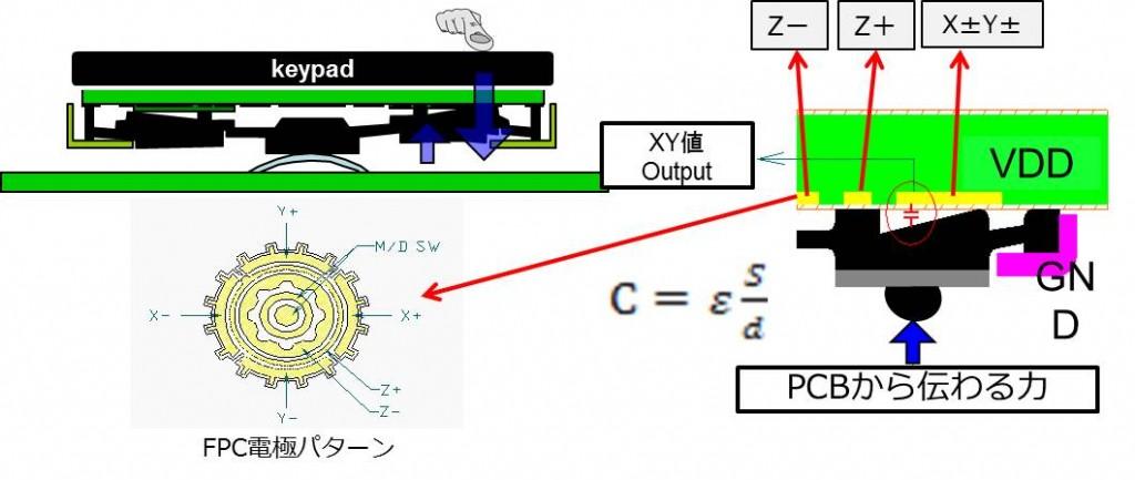 VectorPad 検出原理