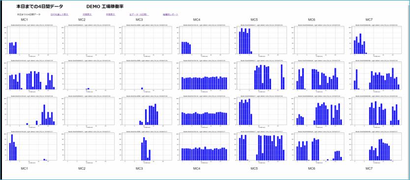 アップサイドテストサーバーで蓄積されたデータをブラウザで表示したサンプル画像