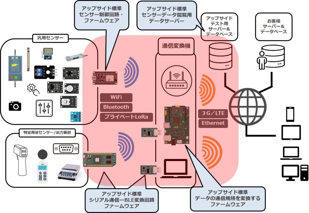 アップサイドのIoTセンサーデータを取得用テストシステム概要図